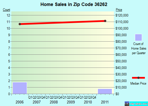 Zip code 36262 (Edwardsville, Alabama) real estate house value trends