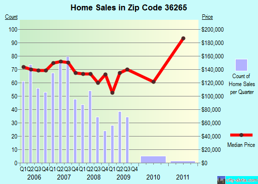 Zip code 36265 (Jacksonville, AL) real estate house value trends