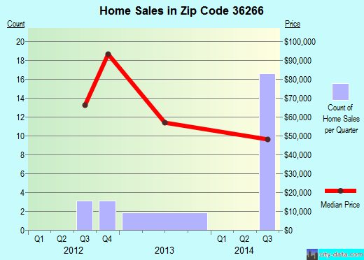 Zip code 36266 (Lineville, Alabama) real estate house value trends