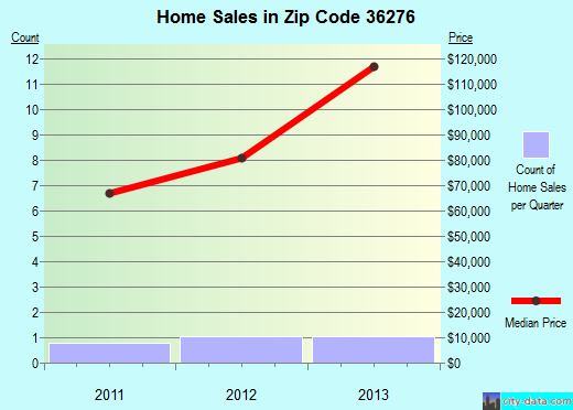 Zip code 36276 (Wadley, Alabama) real estate house value trends