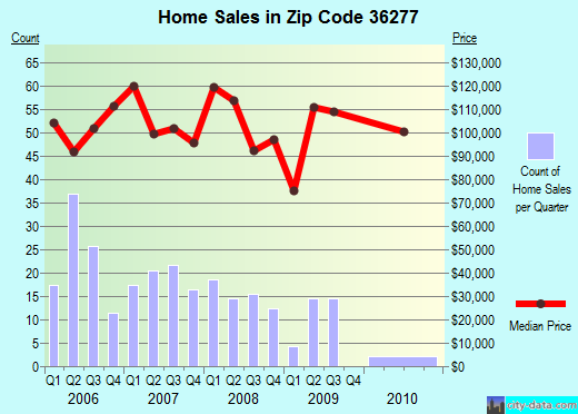 Zip code 36277 (Weaver, Alabama) real estate house value trends