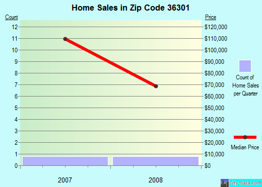 Zip code 36301 (Dothan, Alabama) real estate house value trends