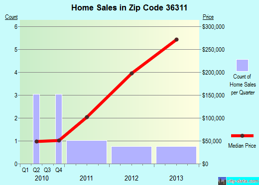 Zip code 36311 (Ariton, Alabama) real estate house value trends