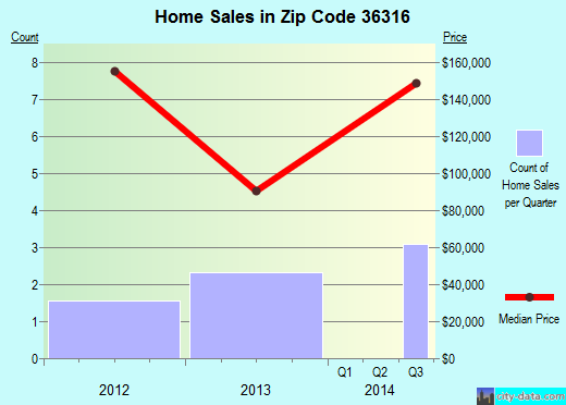 Zip code 36316 (, Alabama) real estate house value trends