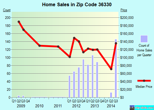 Zip code 36330 (Enterprise, Alabama) real estate house value trends