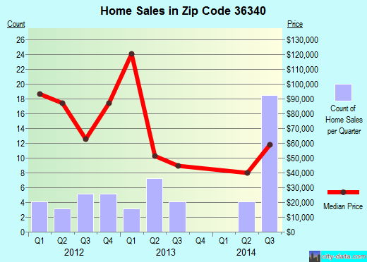 Zip code 36340 (Geneva, Alabama) real estate house value trends
