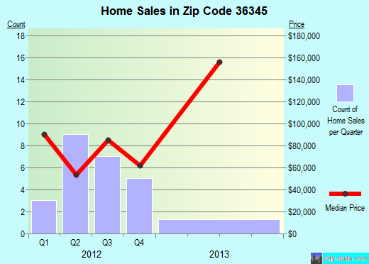 Zip code 36345 (Headland, Alabama) real estate house value trends