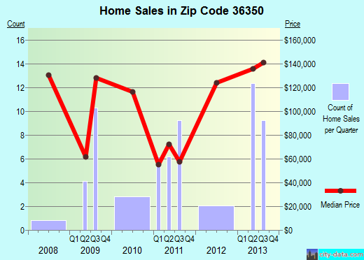 Zip code 36350 (Midland City, Alabama) real estate house value trends