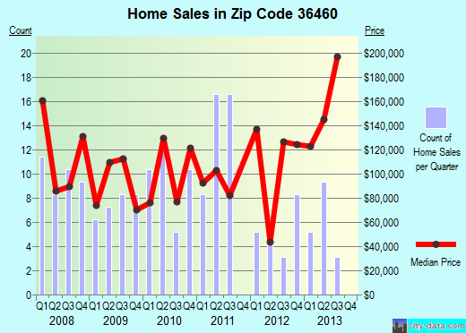 Zip code 36460 (Monroeville, Alabama) real estate house value trends