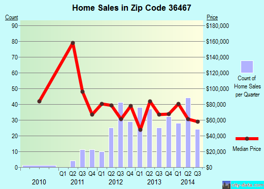 Zip code 36467 (Opp, Alabama) real estate house value trends