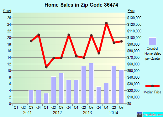 Zip code 36474 (River Falls, Alabama) real estate house value trends