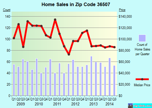 Zip code 36507 (Bay Minette, AL) real estate house value trends