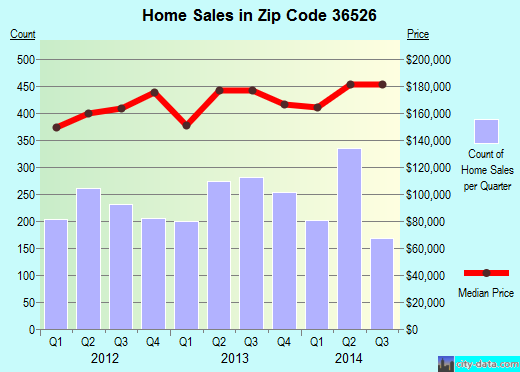 Zip code 36526 (Daphne, Alabama) real estate house value trends