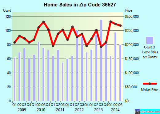 Zip code 36527 (Spanish Fort, AL) real estate house value trends