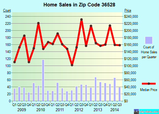 Zip code 36528 (Dauphin Island, Alabama) real estate house value trends