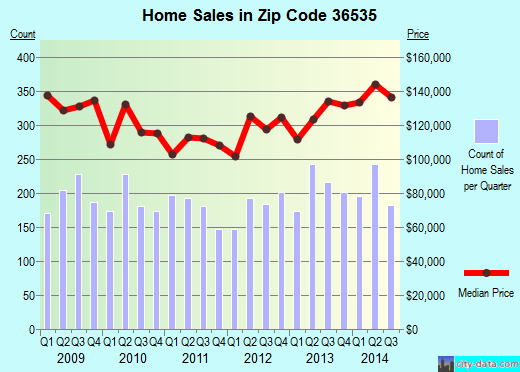 Zip code 36535 (Foley, Alabama) real estate house value trends