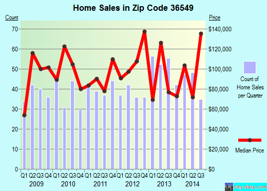Zip code 36549 (, Alabama) real estate house value trends