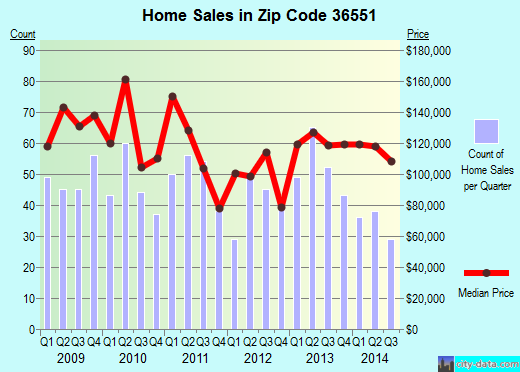 Zip code 36551 (Loxley, Alabama) real estate house value trends