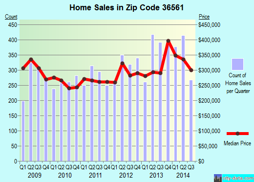 Zip code 36561 (ORANGE BEACH, Alabama) real estate house value trends