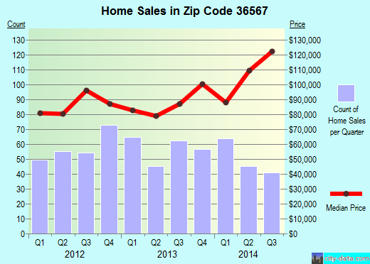 Zip code 36567 (Robertsdale, AL) real estate house value trends