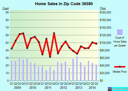 Zip code 36580 (Summerdale, Alabama) real estate house value trends