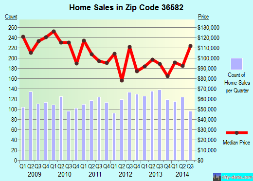 Zip code 36582 (Mobile, Alabama) real estate house value trends