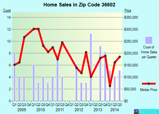 Zip code 36602 (Mobile, Alabama) real estate house value trends