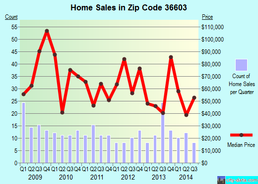 Zip code 36603 (Mobile, Alabama) real estate house value trends