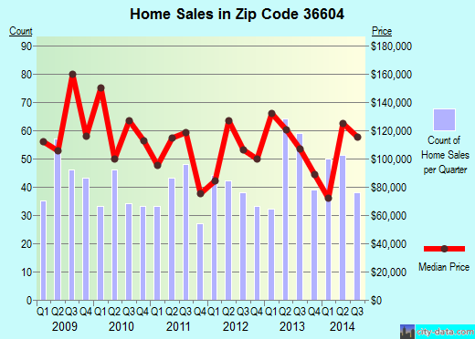 Zip code 36604 (Mobile, Alabama) real estate house value trends