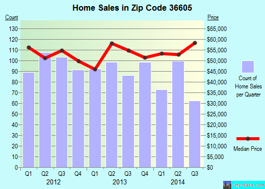 Zip code 36605 (Mobile, Alabama) real estate house value trends