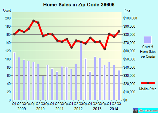 Zip code 36606 (Mobile, Alabama) real estate house value trends