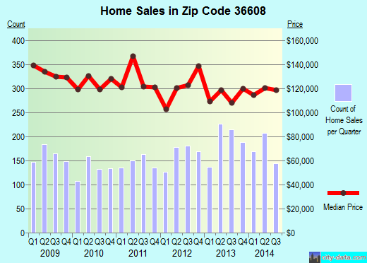 Zip code 36608 (Mobile, Alabama) real estate house value trends