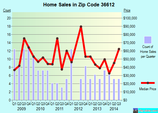 Zip code 36612 (Prichard, Alabama) real estate house value trends