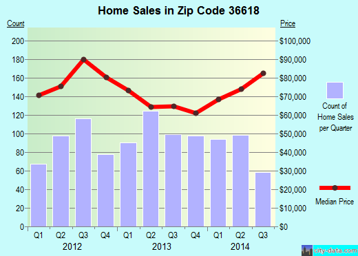 Zip code 36618 (Mobile, Alabama) real estate house value trends