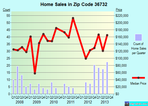 Zip code 36732 (Demopolis, Alabama) real estate house value trends