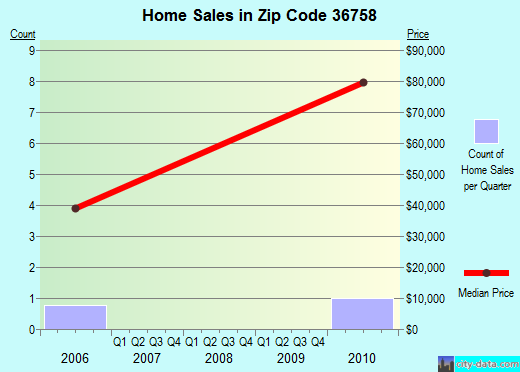 Zip code 36758 (, Alabama) real estate house value trends