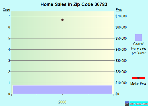 Zip code 36783 (Thomaston, Alabama) real estate house value trends