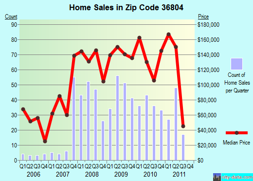 Zip code 36804 (Opelika, Alabama) real estate house value trends