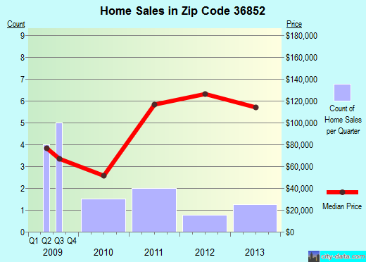 Zip code 36852 (Cusseta, Alabama) real estate house value trends