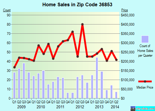 Zip code 36853 (Dadeville, Alabama) real estate house value trends