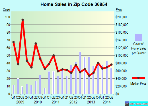 Zip code 36854 (VALLEY, Alabama) real estate house value trends