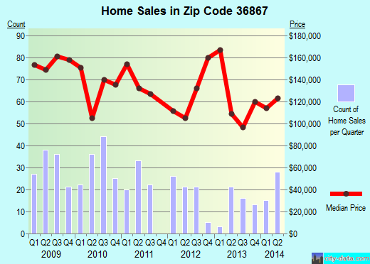 Zip code 36867 (Phenix City, Alabama) real estate house value trends