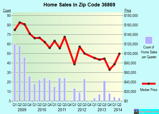 Zip code 36869 (Phenix City, Alabama) real estate house value trends