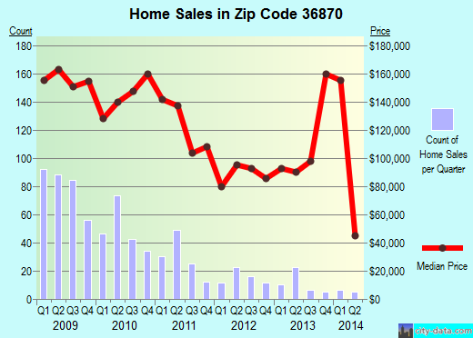 Zip code 36870 (Phenix City, Alabama) real estate house value trends