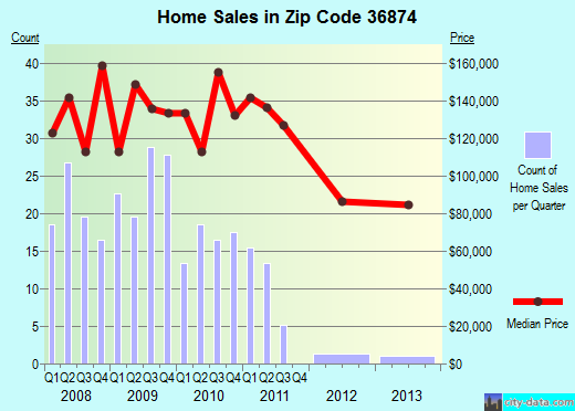 Zip code 36874 (, Alabama) real estate house value trends