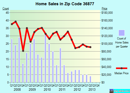 Zip code 36877 (Smiths Station, Alabama) real estate house value trends