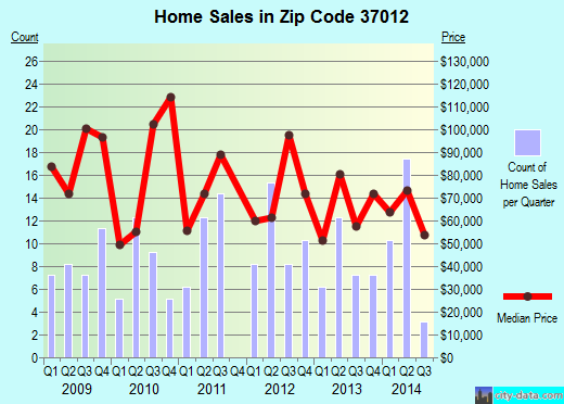 Zip code 37012 (Alexandria, Tennessee) real estate house value trends