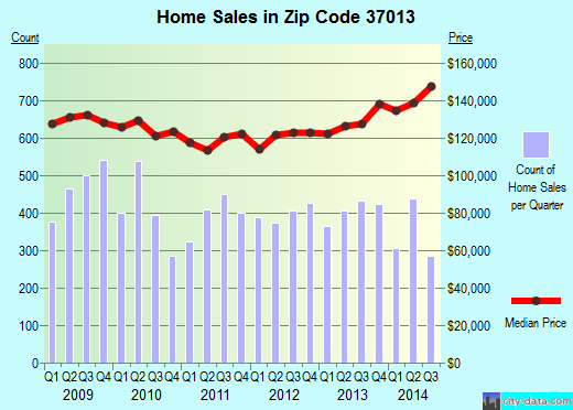 Zip code 37013 (Nashville, TN) real estate house value trends
