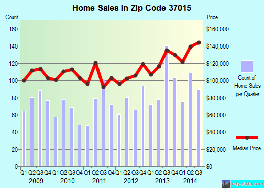 Zip code 37015 (Ashland City, Tennessee) real estate house value trends