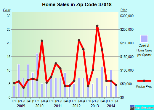 Zip code 37018 (Lakewood Park, Tennessee) real estate house value trends